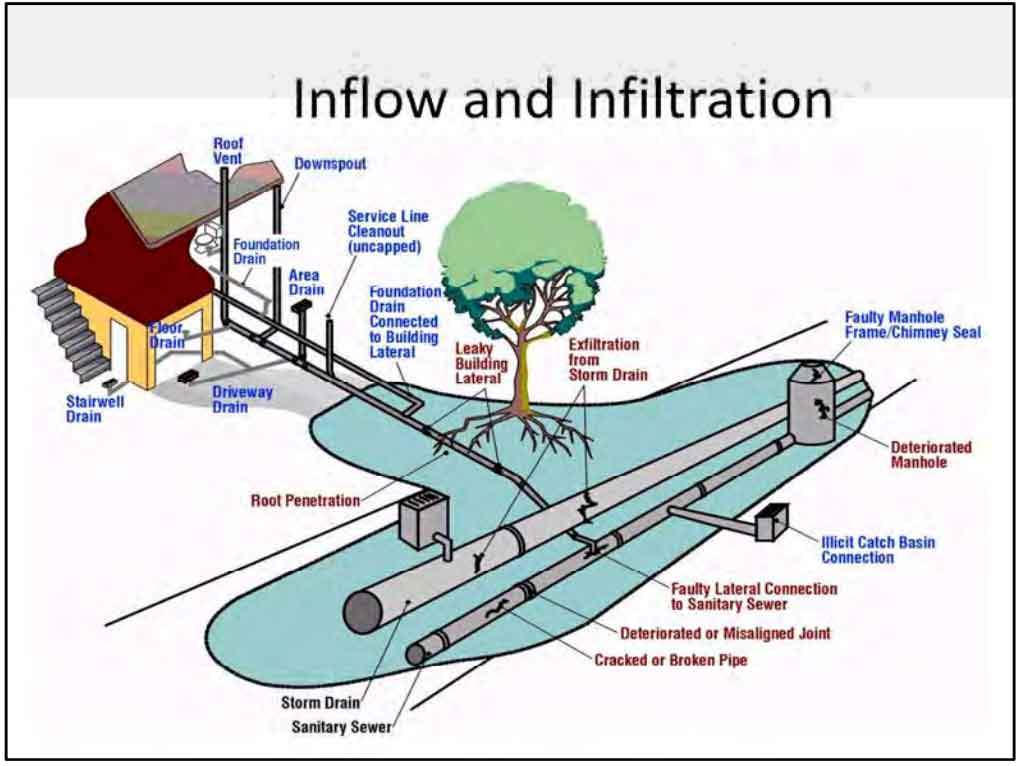 Infiltration Inflow Sewers Of Wilmette