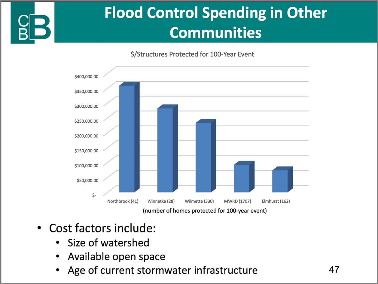 flood-spending-in-other-communities