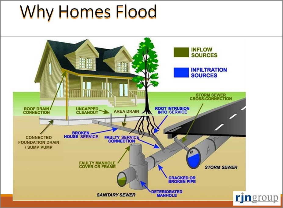 why-homes-flood-2