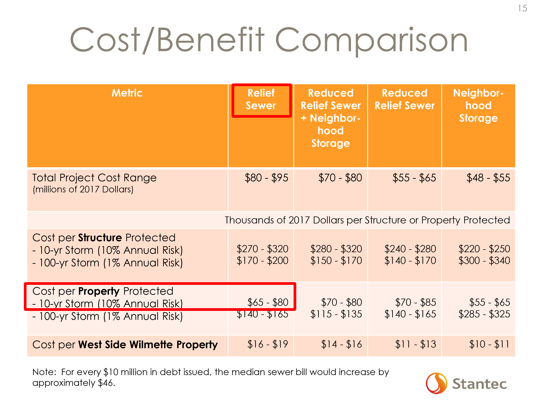 cost-benefit ratio